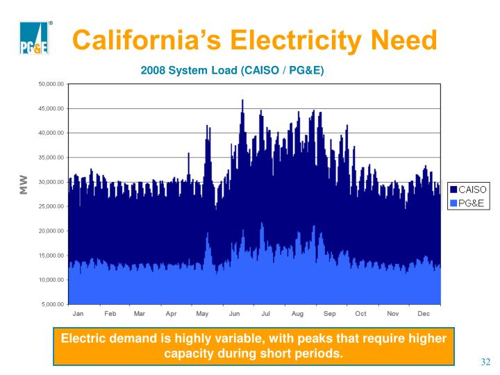 California's Electricity Need