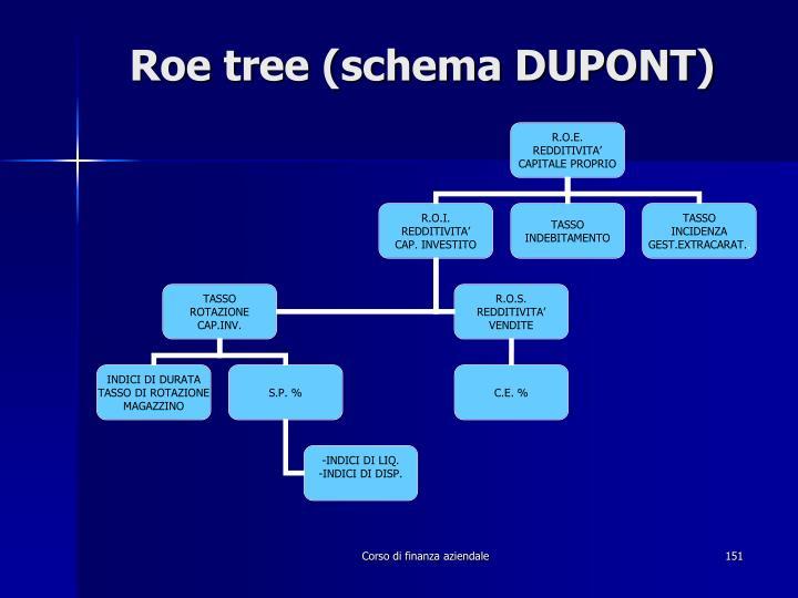 Roe tree (schema DUPONT)