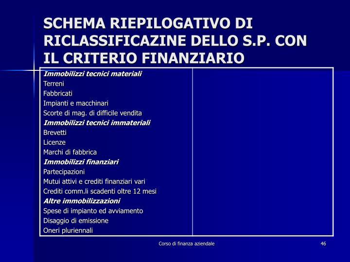 SCHEMA RIEPILOGATIVO DI RICLASSIFICAZINE DELLO S.P. CON IL CRITERIO FINANZIARIO
