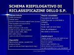 schema riepilogativo di riclassificazine dello s p1