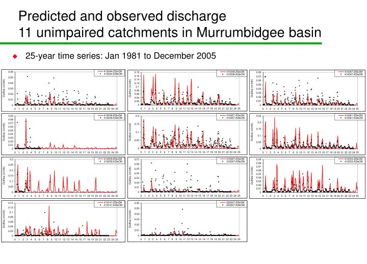Predicted and observed discharge