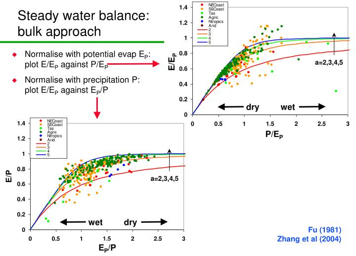 Steady water balance: