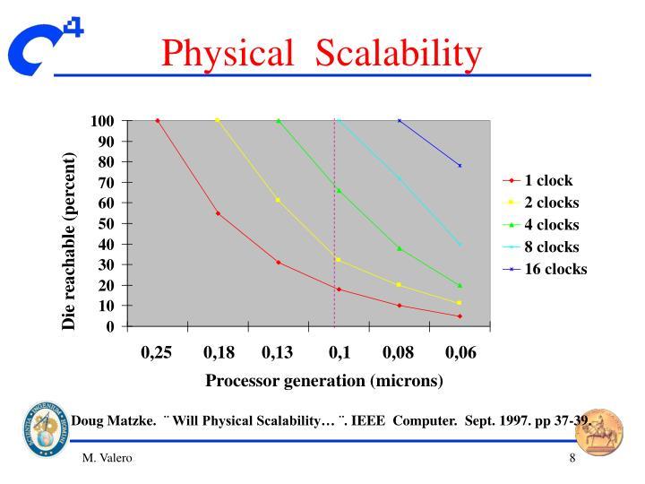 Physical  Scalability