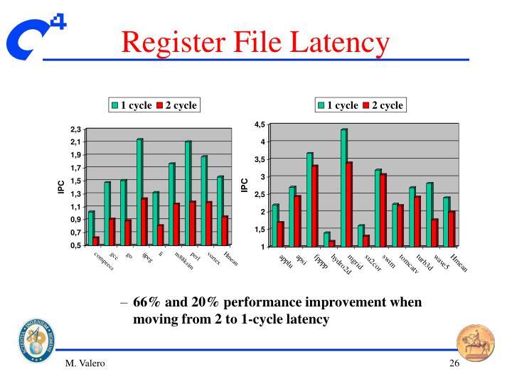Register File Latency