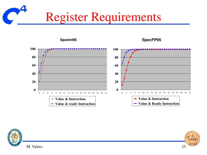 Register Requirements