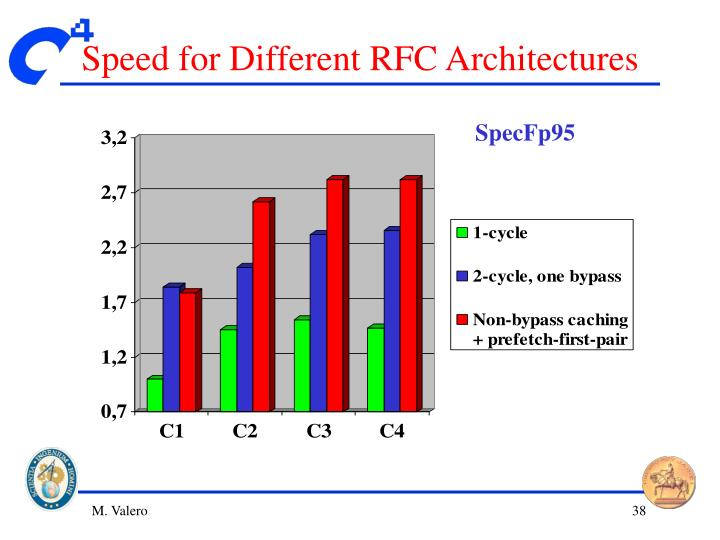 Speed for Different RFC Architectures