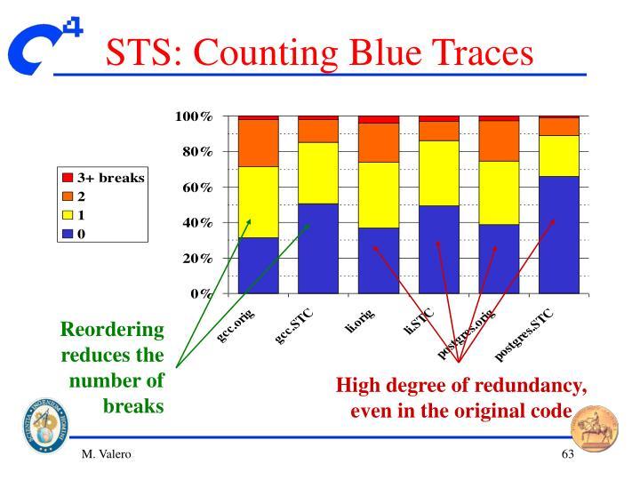 Reordering reduces the number of breaks