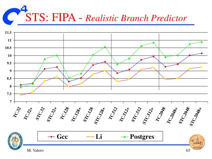 STS: FIPA -