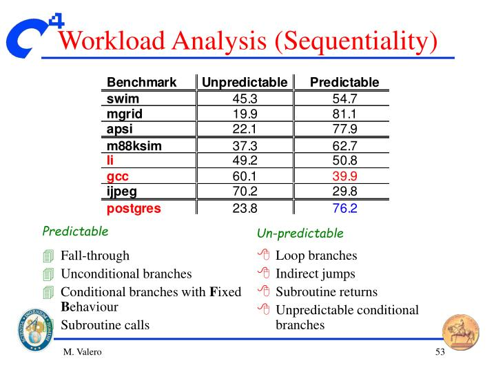 Workload Analysis (Sequentiality)