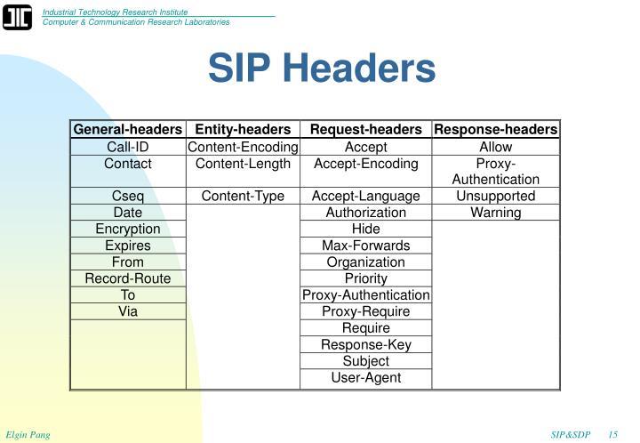 SIP Headers