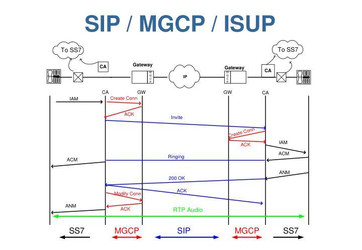 SIP / MGCP / ISUP