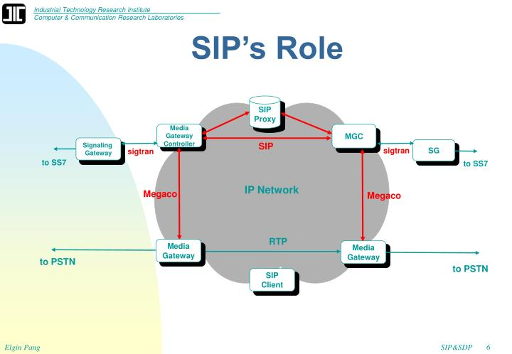 SIP's Role