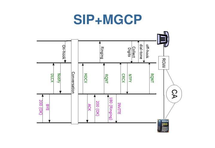SIP+MGCP