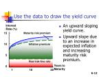 use the data to draw the yield curve