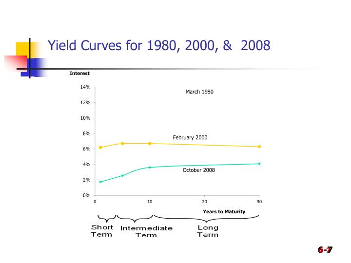 Yield Curves for 1980, 2000, &  2008