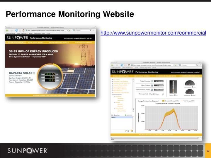 Performance Monitoring Website