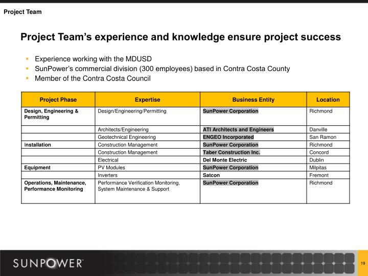 Project Team's experience and knowledge ensure project success