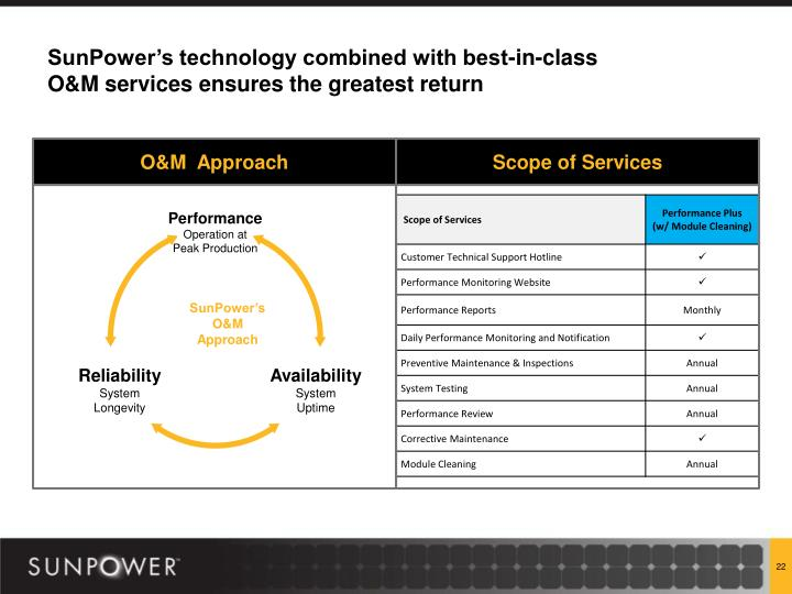 SunPower's technology combined with best-in-class