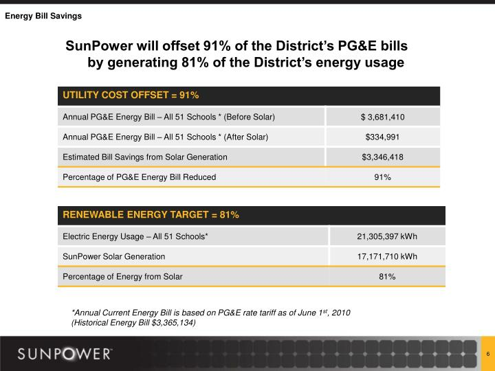 SunPower will offset 91% of the District's PG&E bills