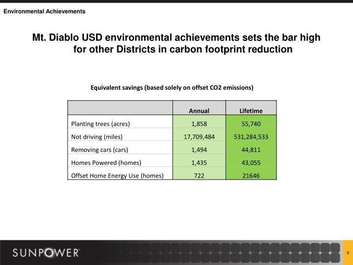 Mt. Diablo USD environmental achievements sets the bar high