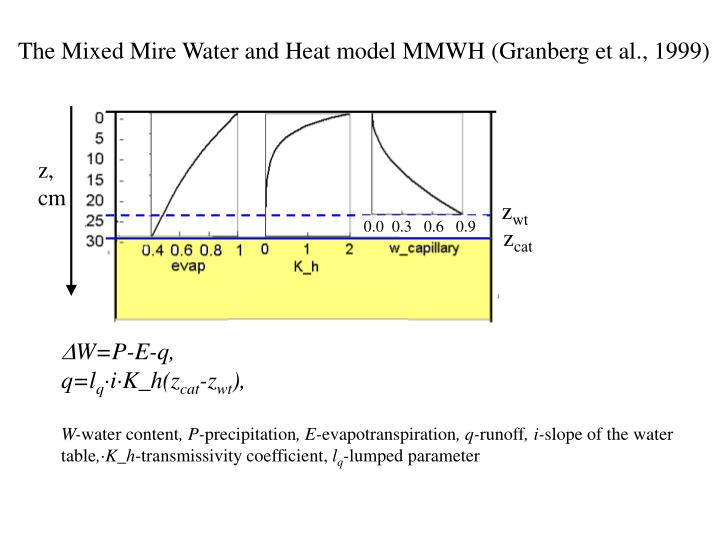 The Mixed Mire Water and Heat model