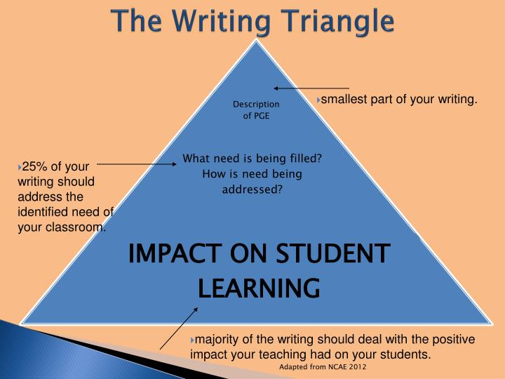 The Writing Triangle
