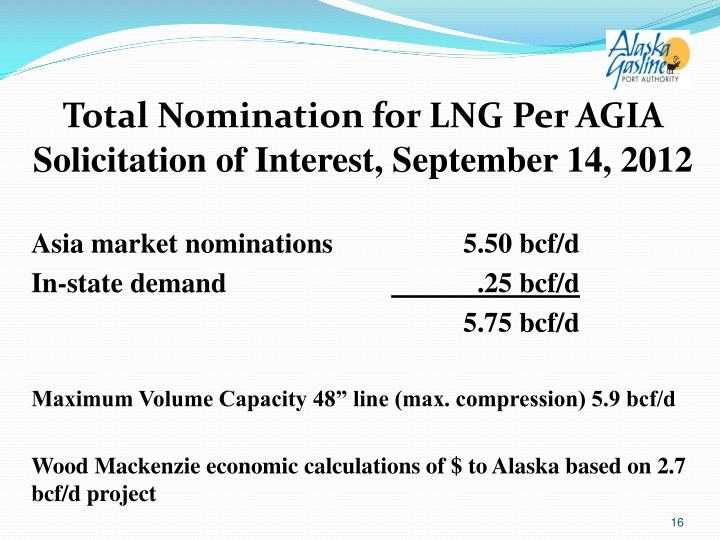 Total Nomination for LNG Per AGIA