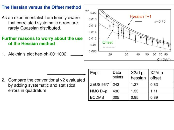 The Hessian versus the Offset method