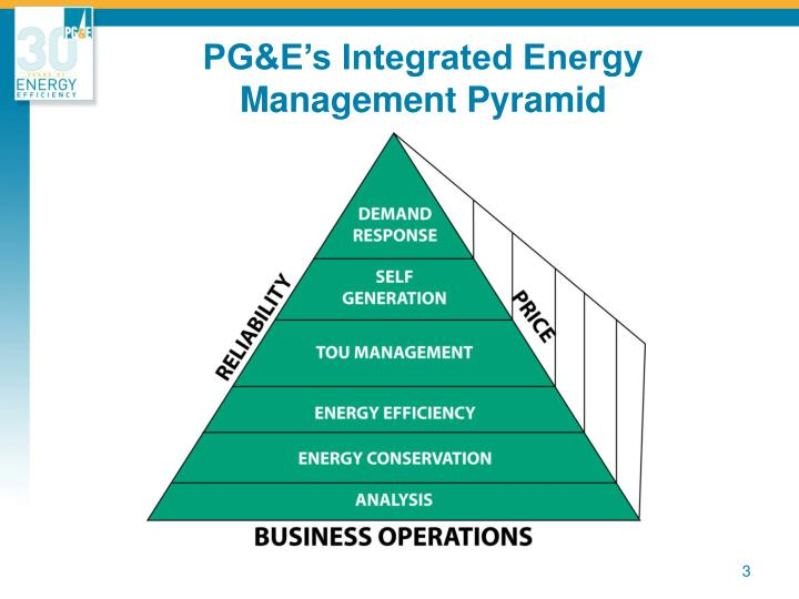 PG&E's Integrated Energy Management Pyramid