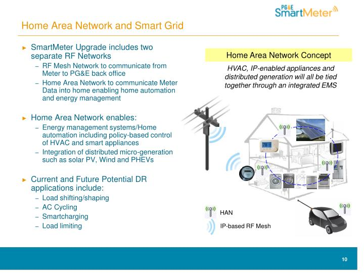 Home Area Network and Smart Grid