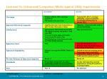 licensed vs unlicensed comparison matrix against utility requirements