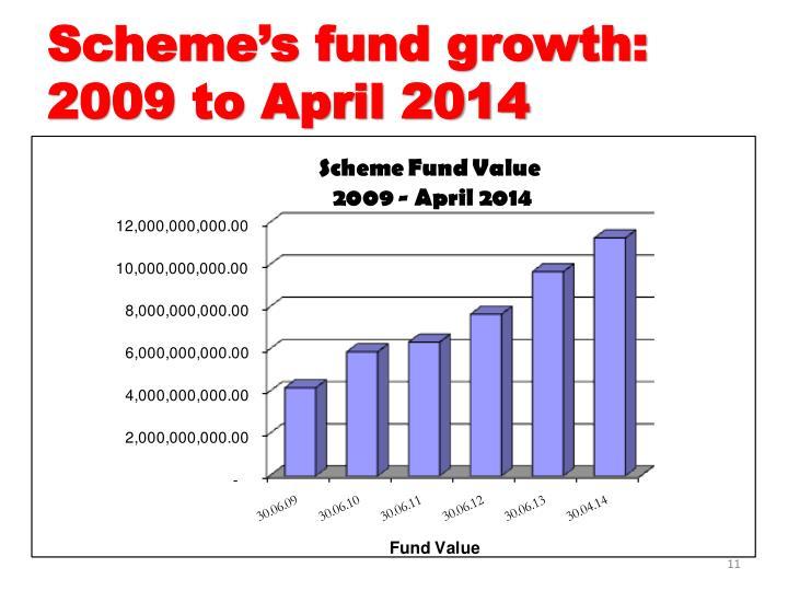 Scheme's fund growth: 2009 to April 2014