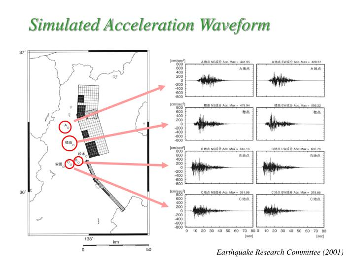 Simulated Acceleration Waveform