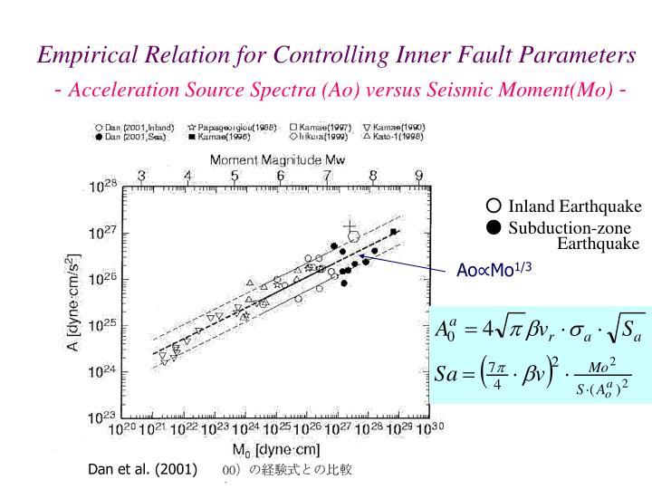 Empirical Relation for Controlling Inner Fault Parameters