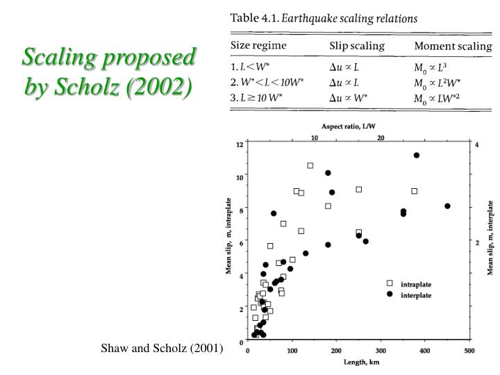 Scaling proposed by Scholz (2002)