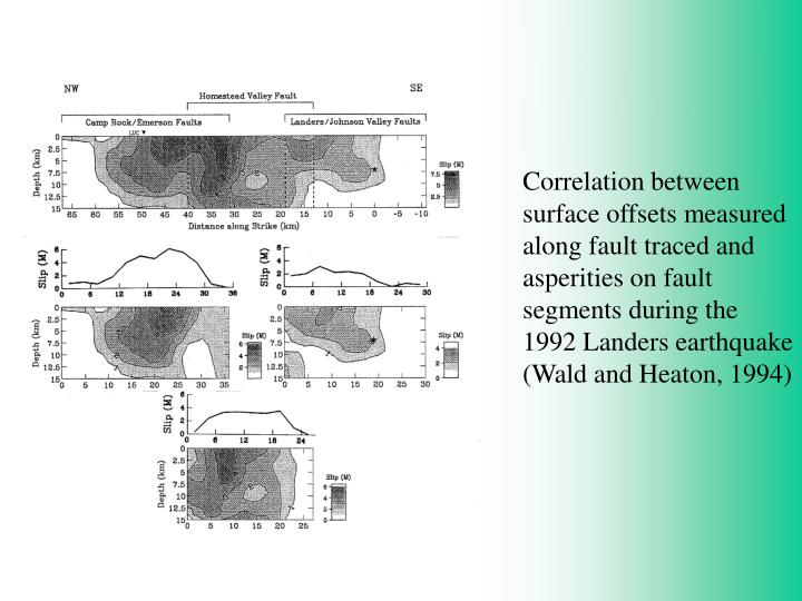 Correlation between surface offsets measured along fault traced and asperities on fault segments during the 1992 Landers earthquake (Wald and Heaton, 1994)