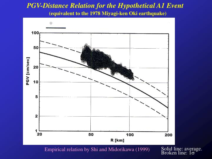 PGV-Distance Relation for the Hypothetical A1 Event