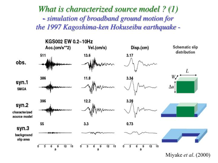 What is characterized source model ? (1)