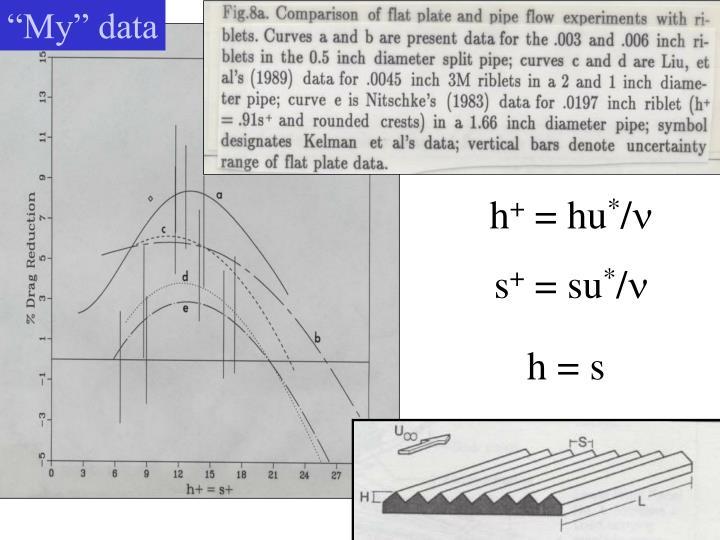 """""""My"""" data"""