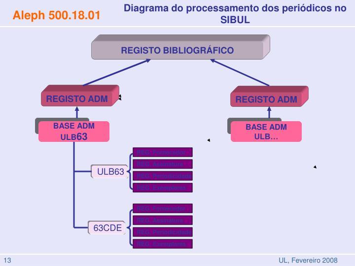 Diagrama do processamento dos periódicos no  SIBUL