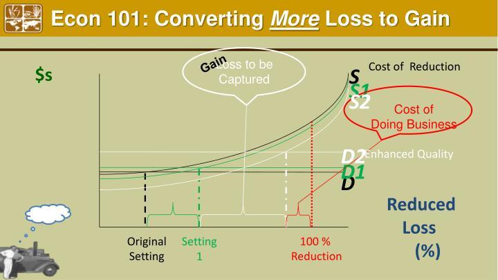 Econ 101: Converting