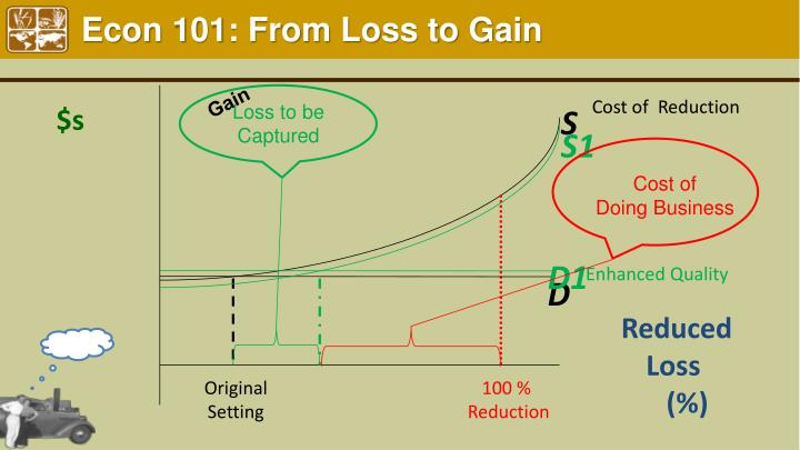 Econ 101: From Loss to Gain