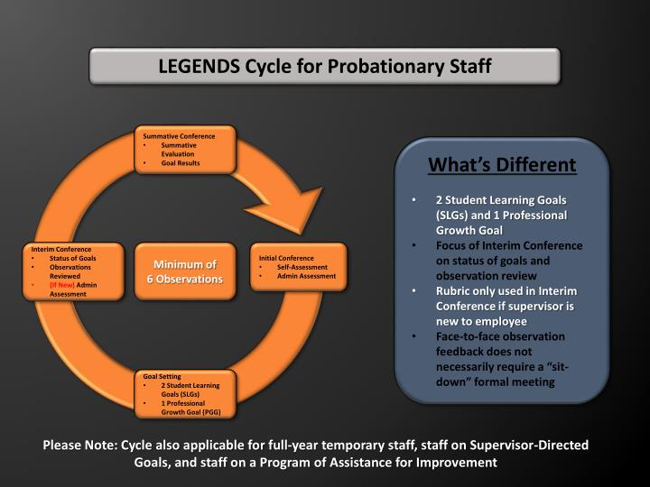 LEGENDS Cycle for Probationary Staff