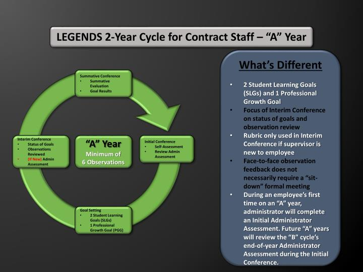 LEGENDS 2-Year Cycle for Contract Staff –