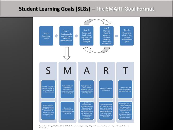 Student Learning Goals (SLGs) –
