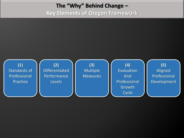 "The ""Why"" Behind Change –"