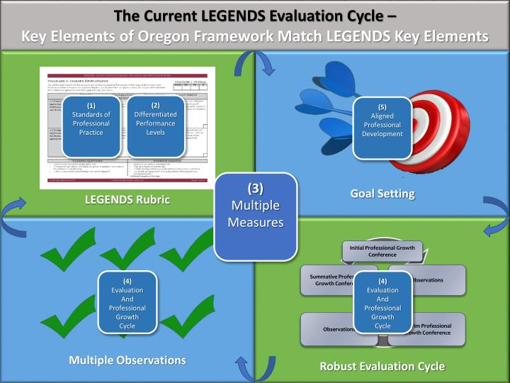 The Current LEGENDS Evaluation Cycle –