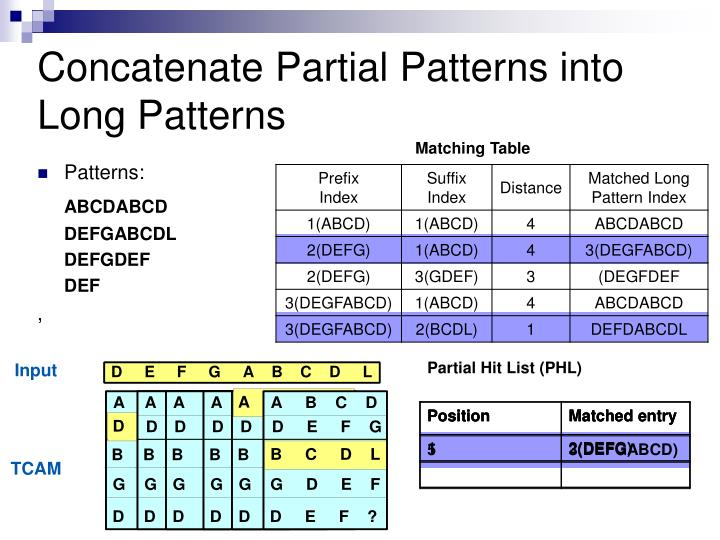 Concatenate Partial Patterns into Long Patterns