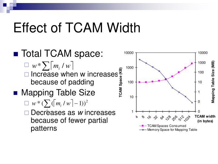 Effect of TCAM Width