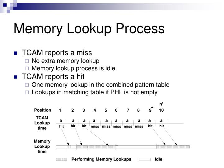 Memory Lookup Process